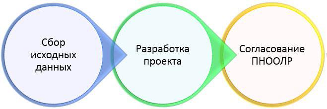 Проект ПНООЛР разработка